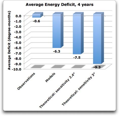 average energy deficit 4 years