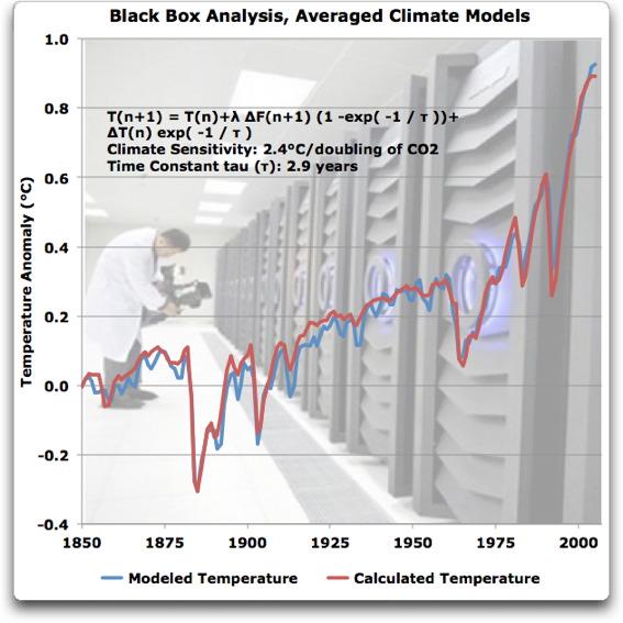 black box analysis averaged climate models