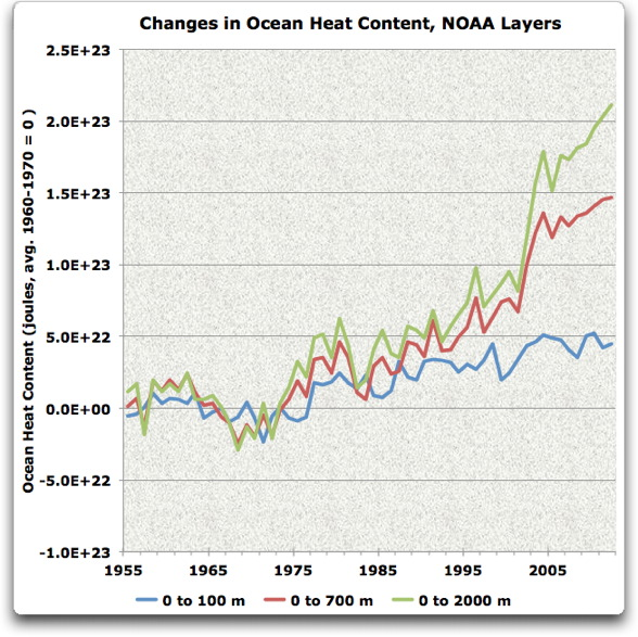 changes in ocean heat content noaa layers