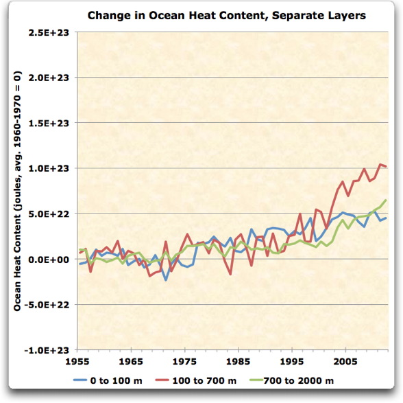 changes in ocean heat content separate layers