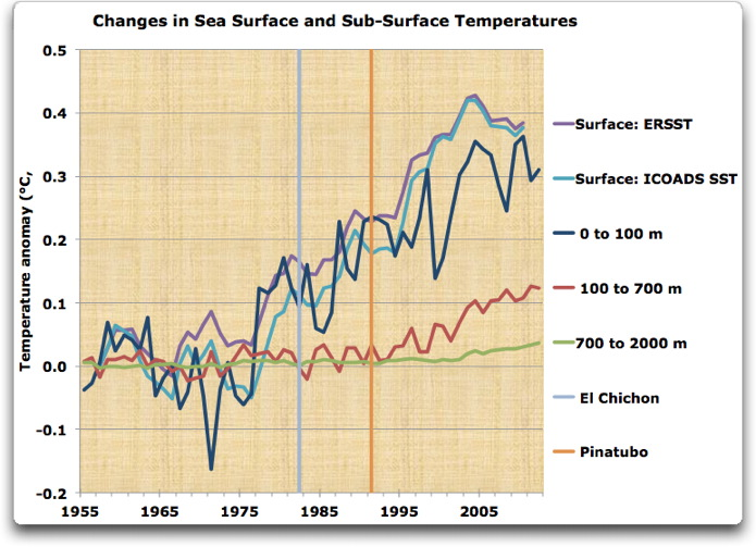 changes in sea surface and subsurface temps
