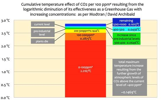 The effectiveness of CO2 as a greenhouse gas becomes ever