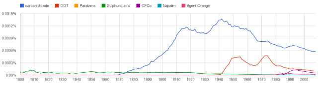 CO2_Google_ngram