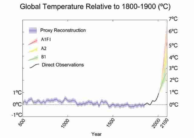 Copenhagen-Diagnosis-2009-Temperature-Anomaly-500-2100[1]