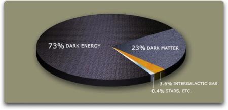 dark energy matter