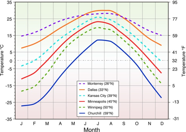Latitude influence on mean monthly temperature. Mean monthly temperatures of five Northern Hemisphere locations with different latitudes. The graph suggests that monthly temperatures generally become higher as one moves toward the equator. Also, note that seasonal temperature variations between summer (June, July, and August) and winter (December, January, and February) become more extreme as latitude increases. (Image Copyright: Michael Pidwirny).
