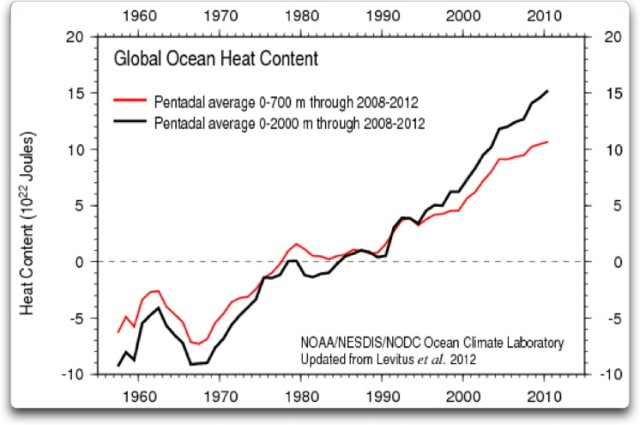 global ocean heat content levitus