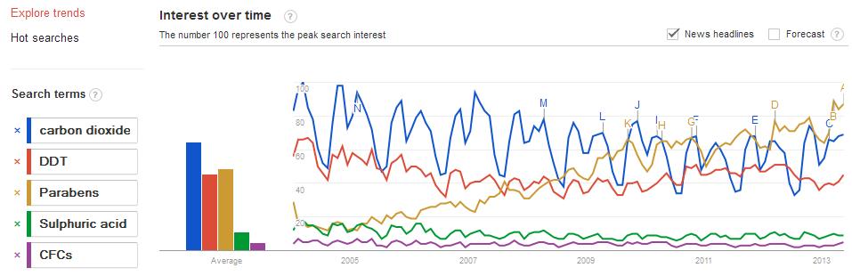 Google_trends_CO2
