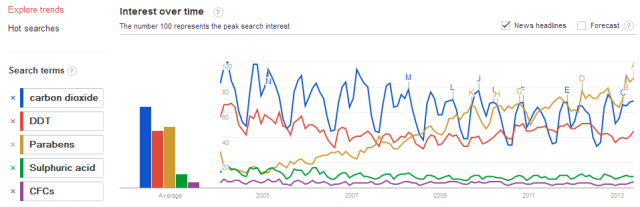Google_trends_CO2