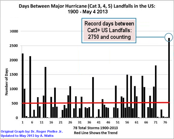 hurricane_drought_May2013