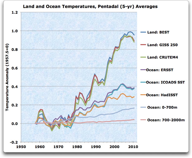 land and ocean temperatures