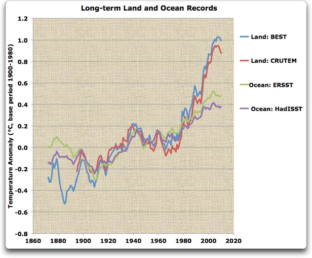 long-term land and ocean records
