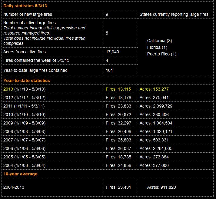 NIFC_Fire_data