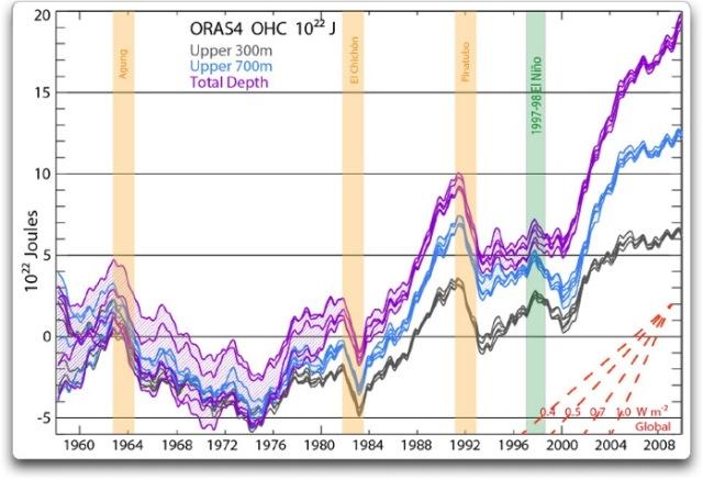 ORAS4 OHC joules