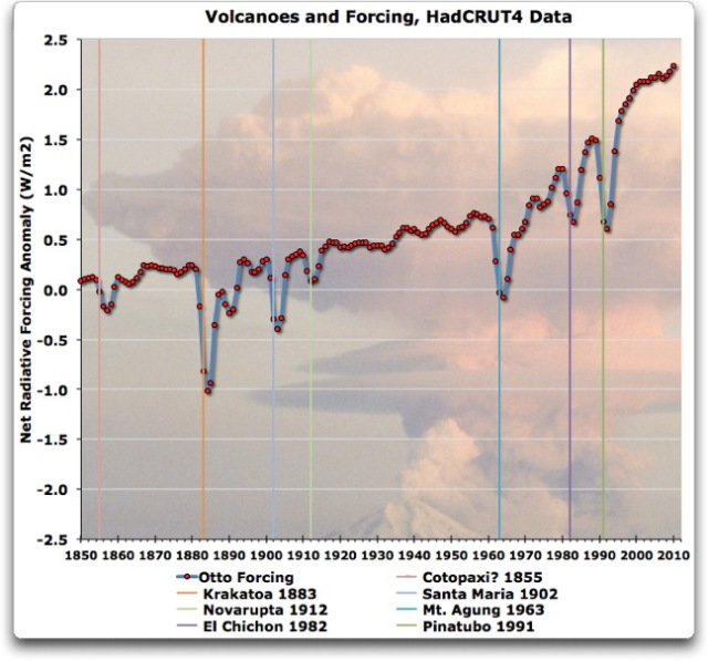retroactive volcanoes per otto 2013