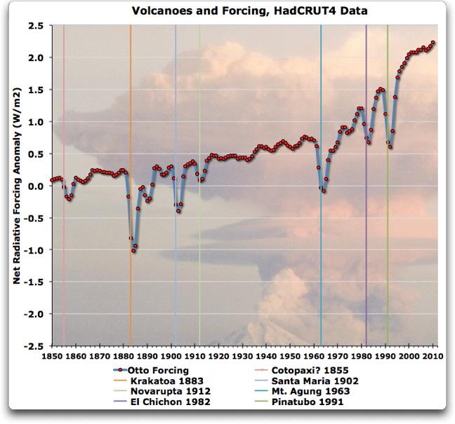 retroactive volcanoes per otto 2013