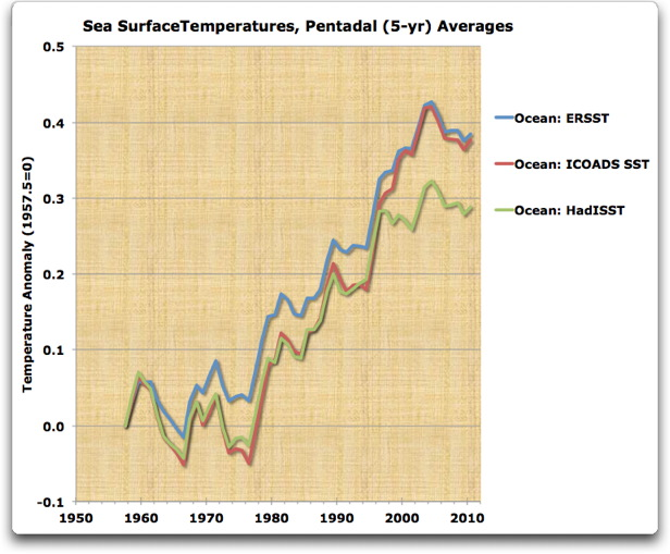 sea surface temperatures pentadal