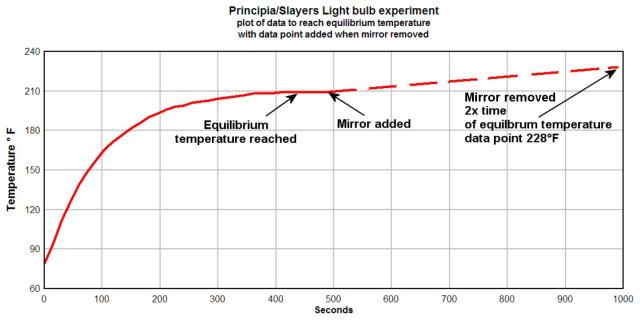 Slayers_lightbulb_experiment_Figure2_rev2