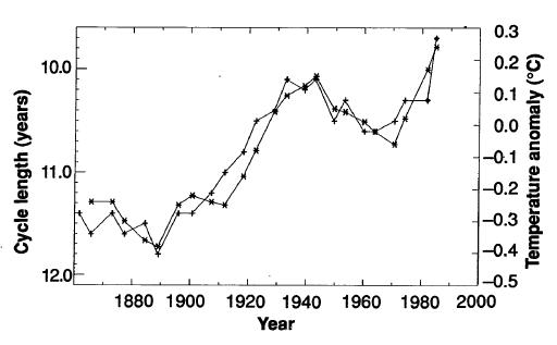 Solar cycle length and temp, friis-christensen-lassen