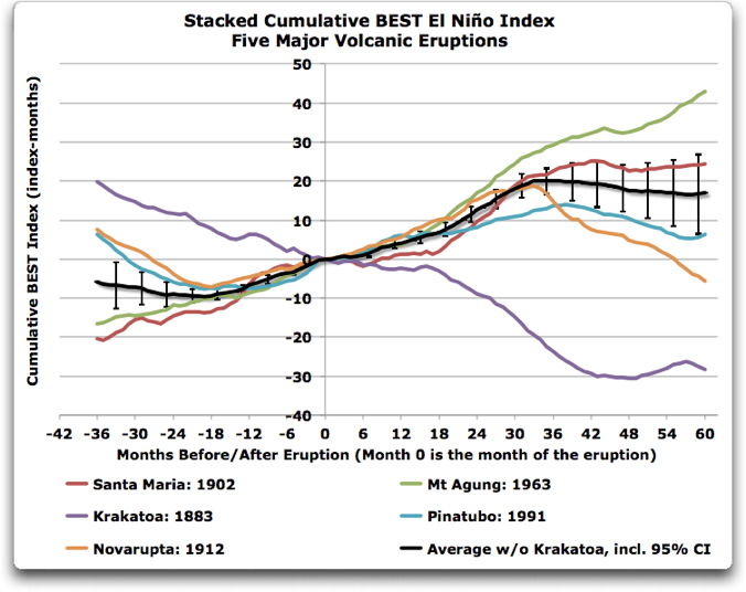 stacked cumulative BEST el nino index