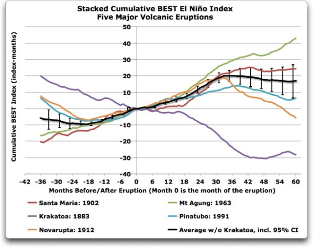 stacked cumulative BEST el nino index