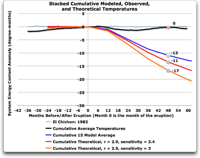 stacked cumulative modeled observed and theoretical temperatures