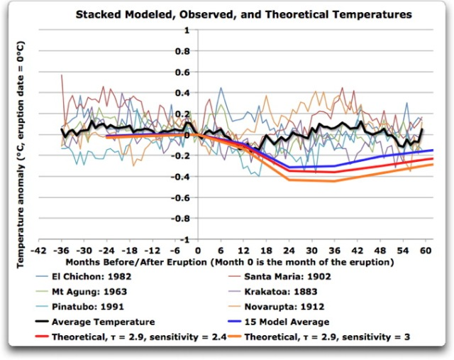 stacked modeled observed theoretical temperatures