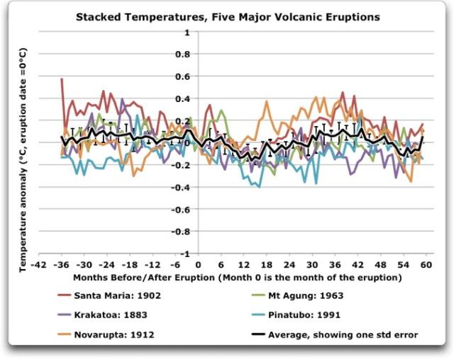 stacked temperatures five major volcanic eruptions