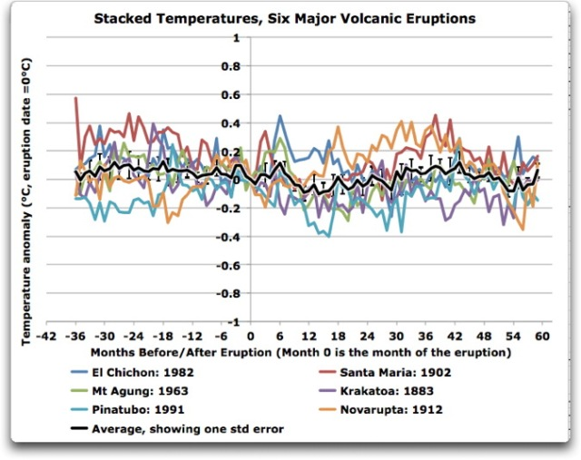 stacked temperatures six major volcanic eruptions