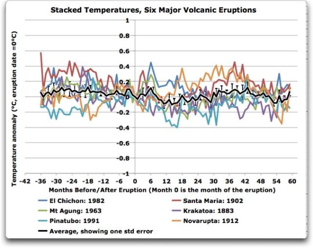 stacked temperatures six major volcanic eruptions