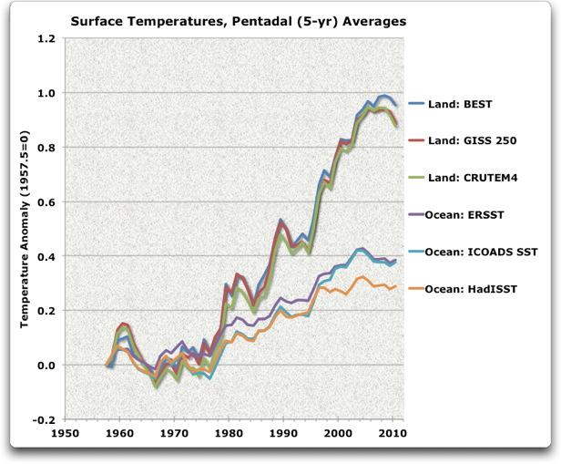 surface temperatures pentadal