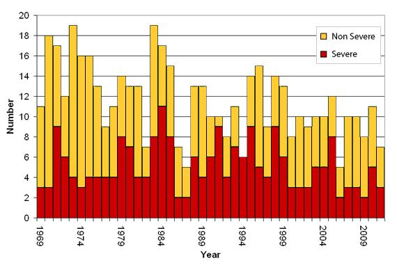 tc-graph-1969-2012[1]