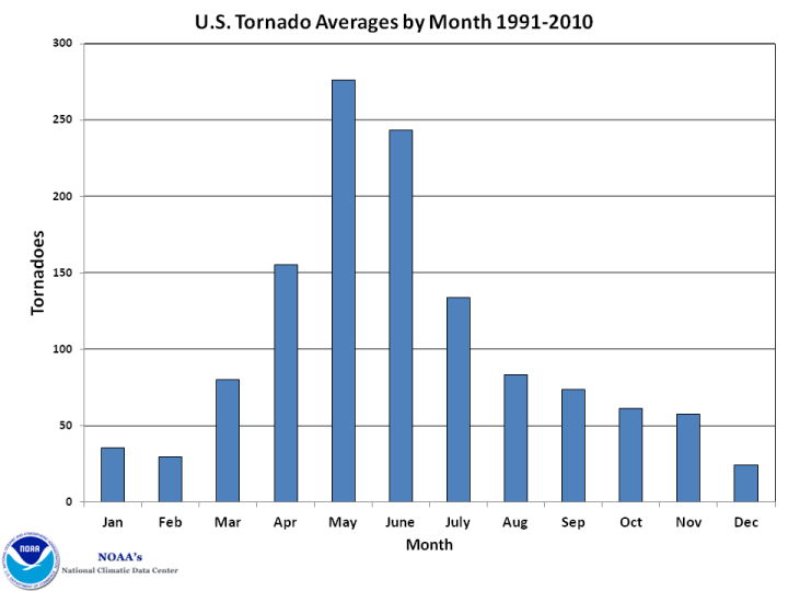tornadoes_bymonth[1]