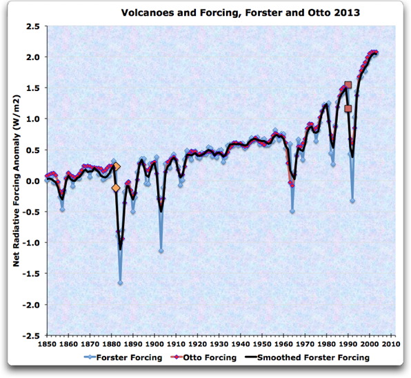 volcanoes and forcing forster data