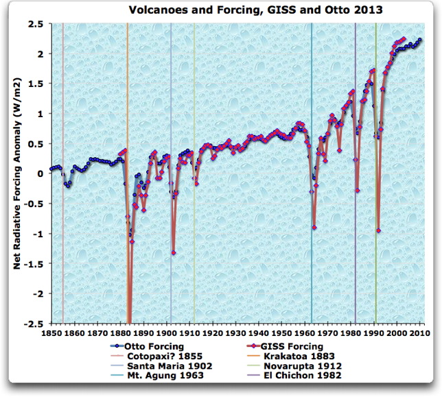 volcanoes and forcing giss and otto