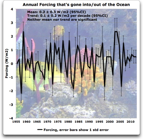 annual forcing into out of the ocean