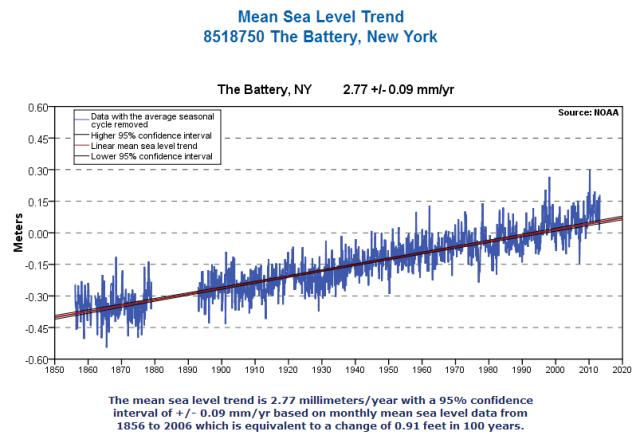 Battery_MSL_trend