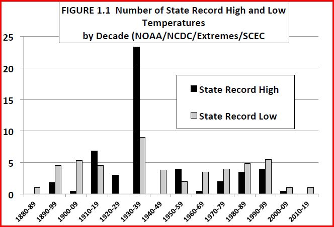 Christy-Number-State-High-Low-Temperatures-Aug-2012[1]