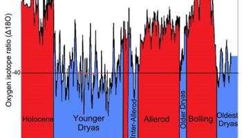 Younger Dryas -The Rest of the Story! | Watts Up With That?