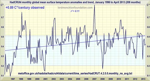 No Significant Warming For 17 Years 4 Months Watts Up With