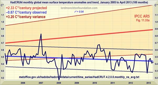 No significant warming for 17 years 4 months | Watts Up With That?