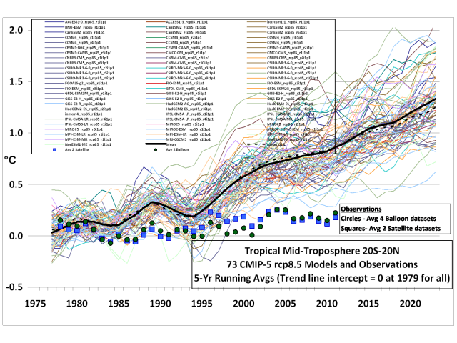Another uncertainty for climate models – different results