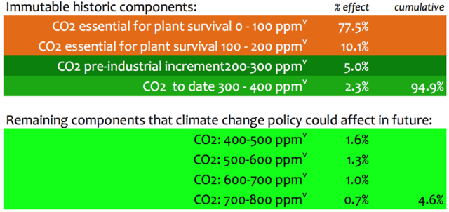 CO2_courage_table1