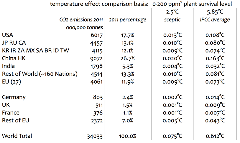 CO2_courage_table2