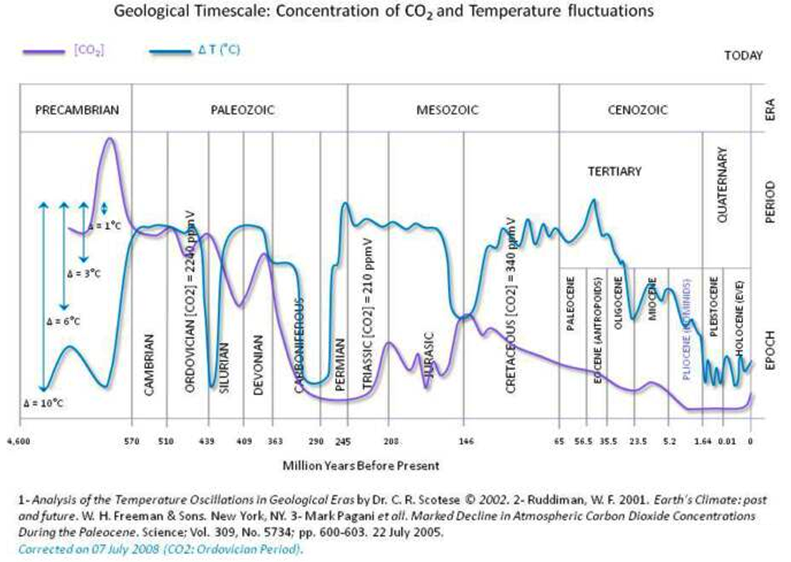 Geologica Timescale: Concentration of CO2 and Temperature fluctuations