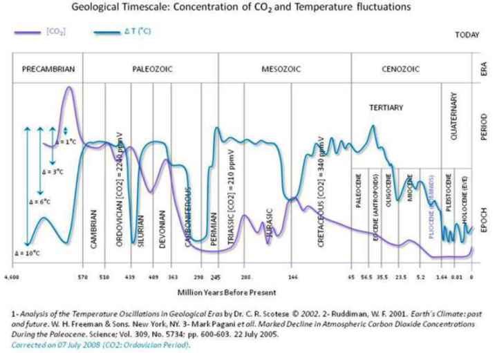 co2_temperature_historical.png?w=720