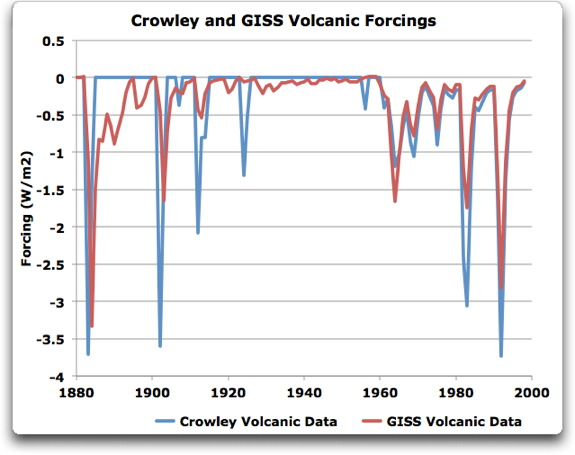crowley and giss volcanic forcings