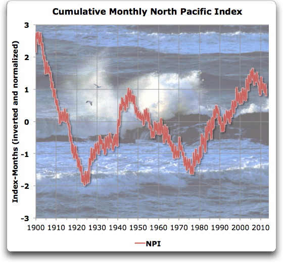 cumulative monthly north pacific index