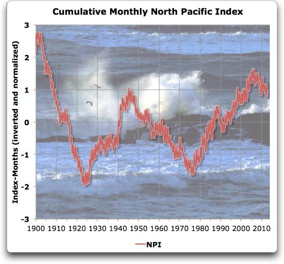 cumulative monthly north pacific index
