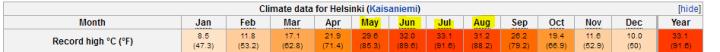 Helsinki_hitemps